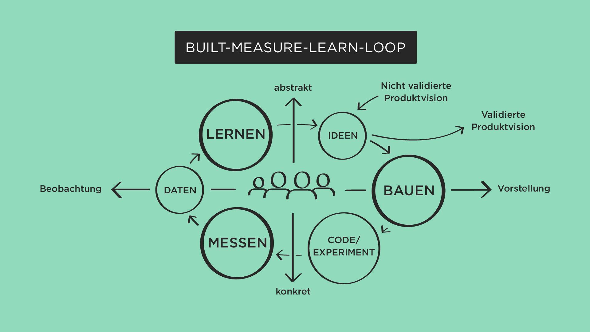 Built Measure Learn Loop_Illustration zum ZAK-Kurs Agile Teamarbeit